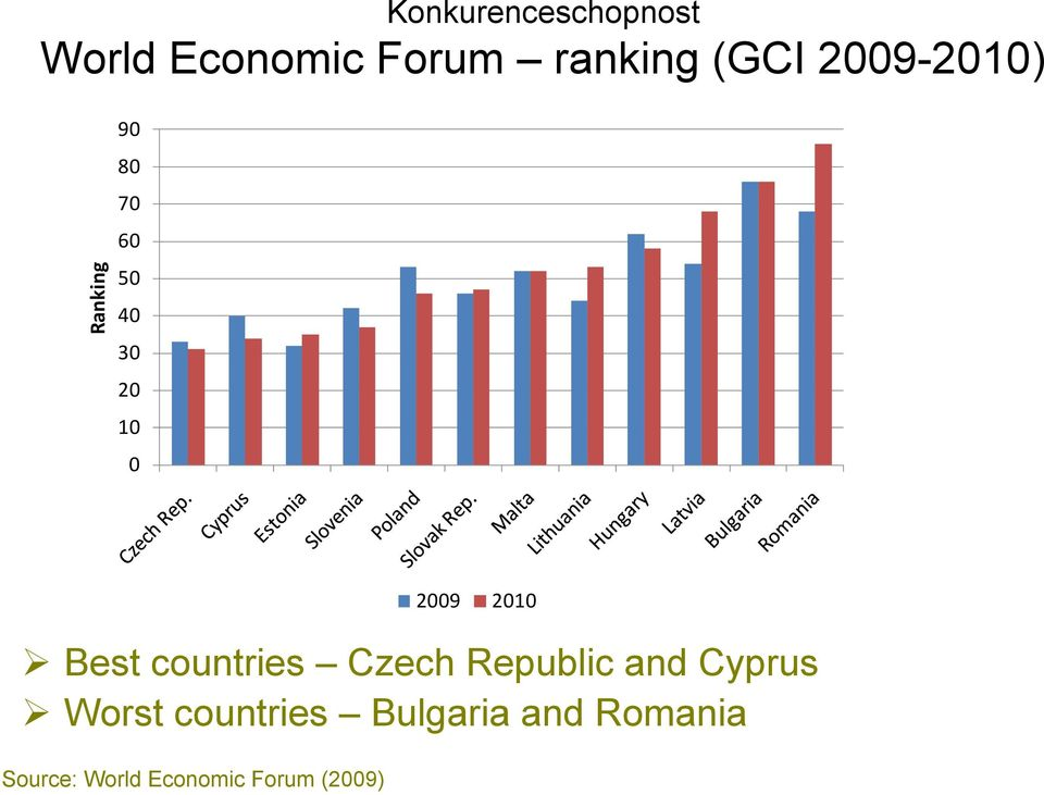 countries Czech Republic and Cyprus Worst countries