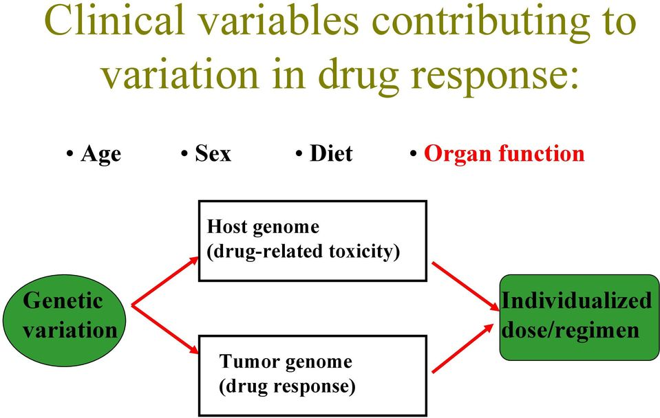 variation Host genome (drug-related toxicity)