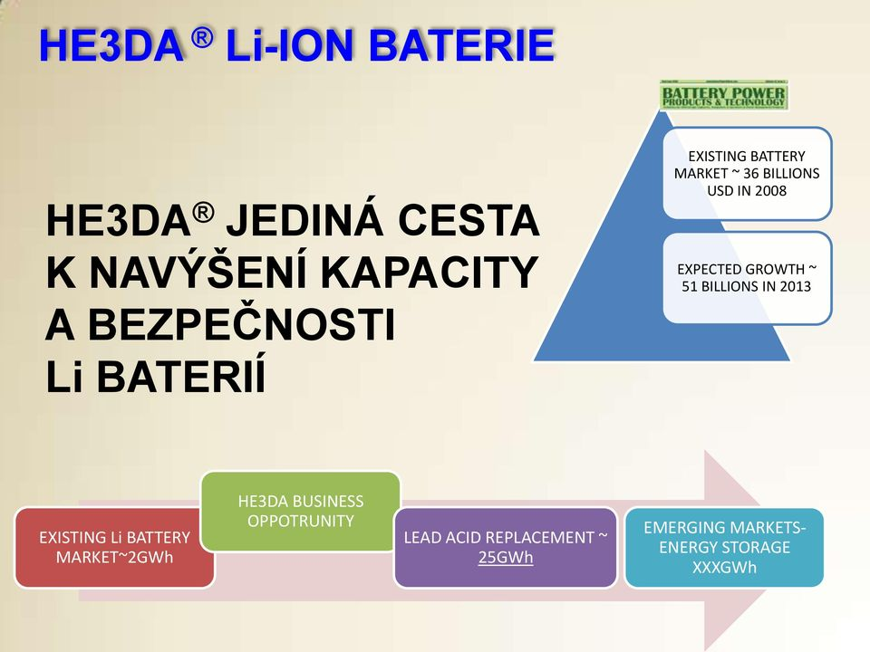 GROWTH ~ 51 BILLIONS IN 2013 EXISTING Li BATTERY MARKET~2GWh HE3DA BUSINESS