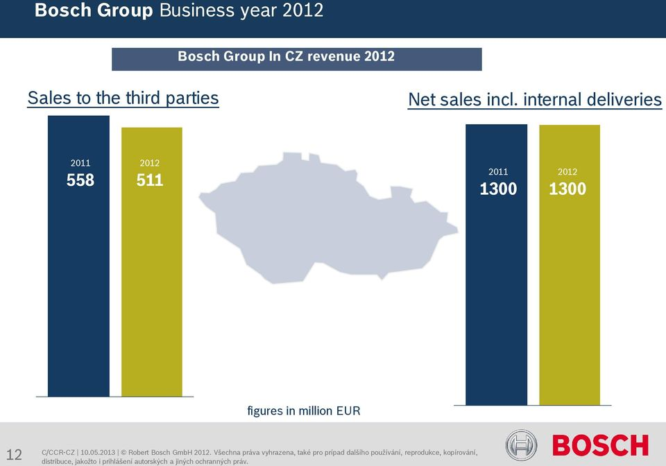 internal deliveries 2011 558 2012 511 2011 1300 2012 1300 figures in million EUR 12