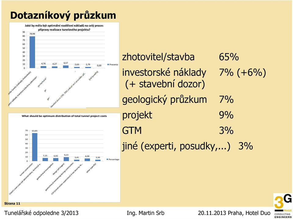 .. projektování (ve všech fázích) What should be optimum distribution of total tunnel project costs 7 6 5 4 3 2 1 63,85 7,25 6,92 9,23 3,41 6,4 3,3 Percentage zhotovitel/stavba 65% investorské