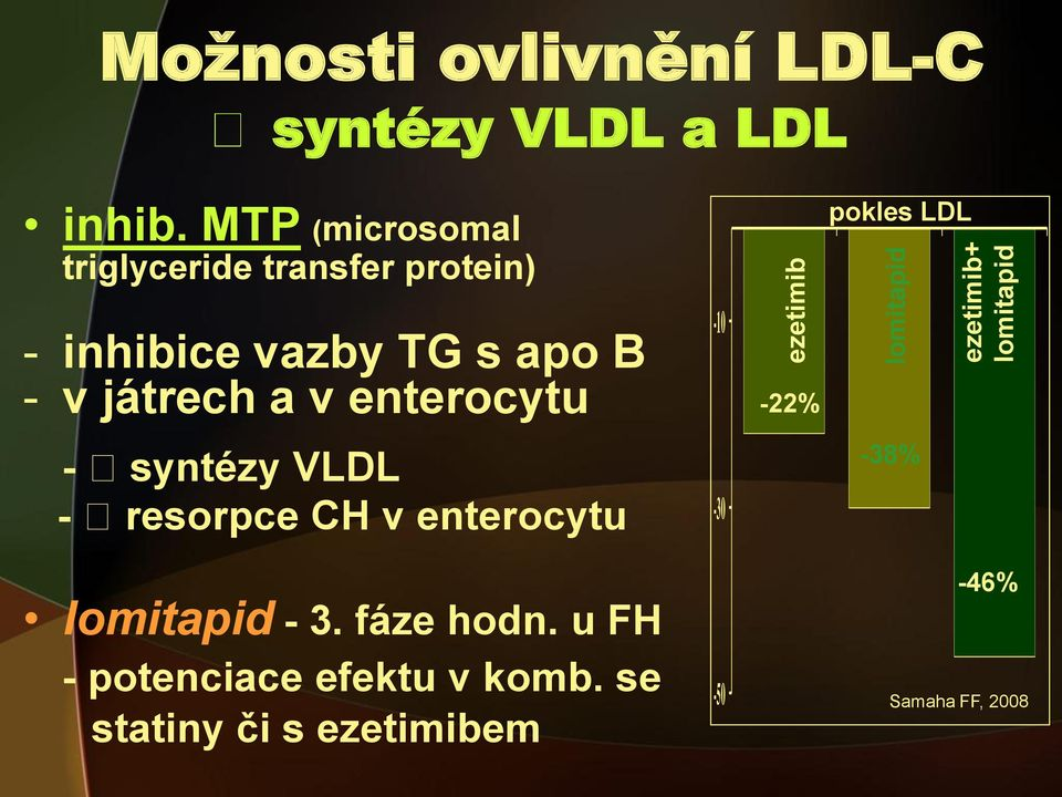 enterocytu - syntézy VLDL - resorpce CH v enterocytu lomitapid - 3. fáze hodn.