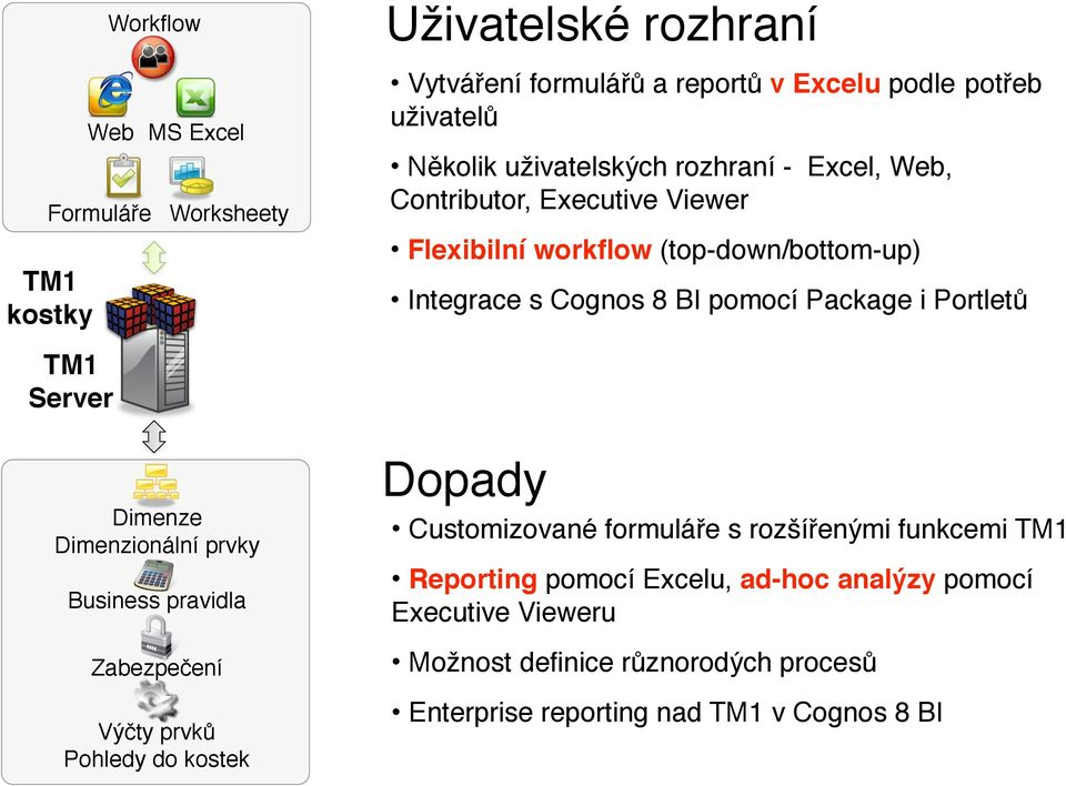 Executive Viewer Flexibilní workflow (top-down/bottom-up) Integrace s Cognos 8 BI pomocí Package i Portletů Dopady Customizované formuláře s