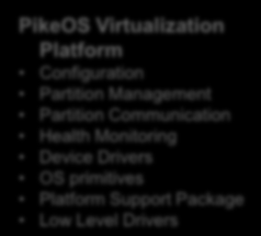 PikeOS Embedded Virtualization Platform Application Layer Standard Partitions based on different API (Linux, POSIX, ARINC 653, Android, RTEMS, itron, RT Java, Ada, etc.