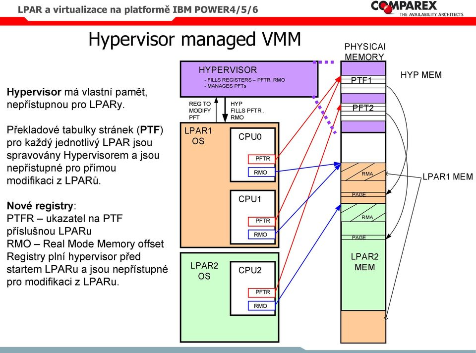 Hypervisor managed VMM HYPERVISOR REG TO MODIFY PFT LPAR1 - FILLS REGISTERS PFTR, RMO - MANAGES PFTs HYP FILLS PFTR, RMO CPU0 PFTR RMO PHYSICAl