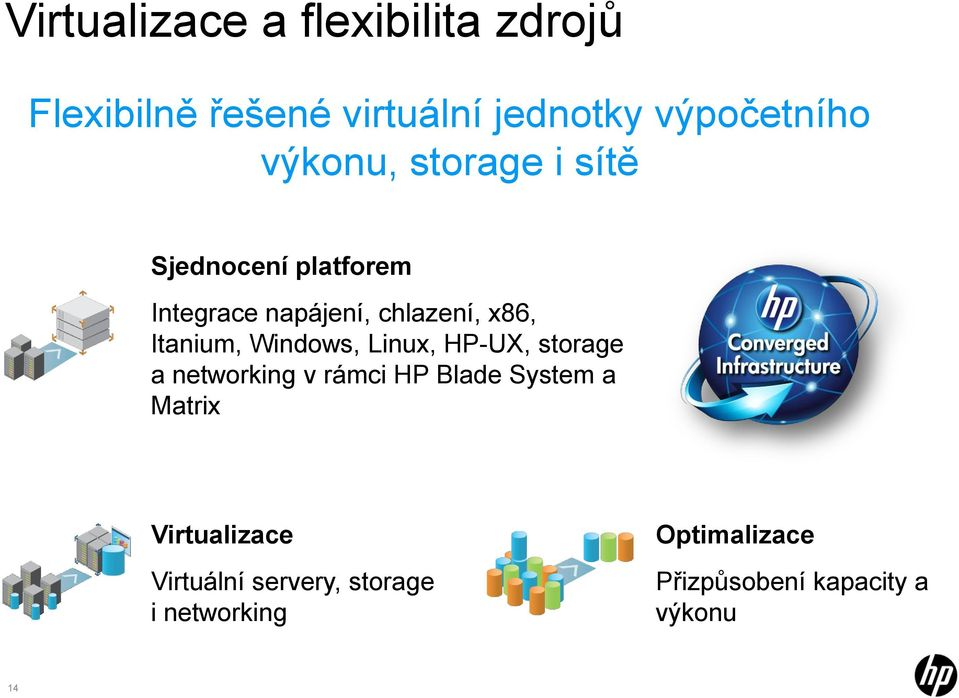 Itanium, Windows, Linux, HP-UX, storage a networking v rámci HP Blade System a Matrix
