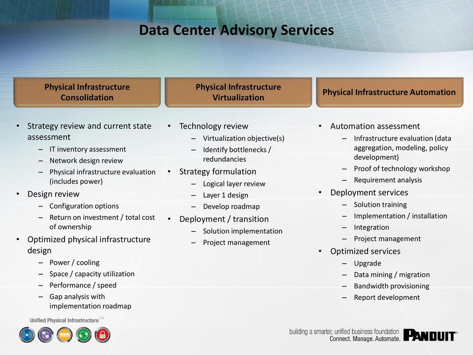 infrastructure design Power / cooling Space / capacity utilization Performance / speed Gap analysis with implementation roadmap Technology review Virtualization objective(s) Identify bottlenecks /