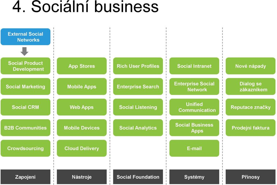 Web Apps Social Listening Unified Communication Reputace značky B2B Communities Mobile Devices Social Analytics Social