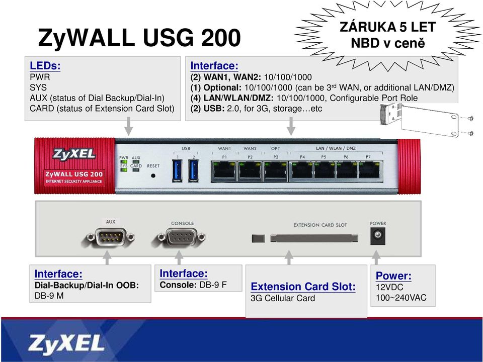 additional LAN/DMZ) (4) LAN/WLAN/DMZ: 10/100/1000, Configurable Port Role (2) USB: 2.