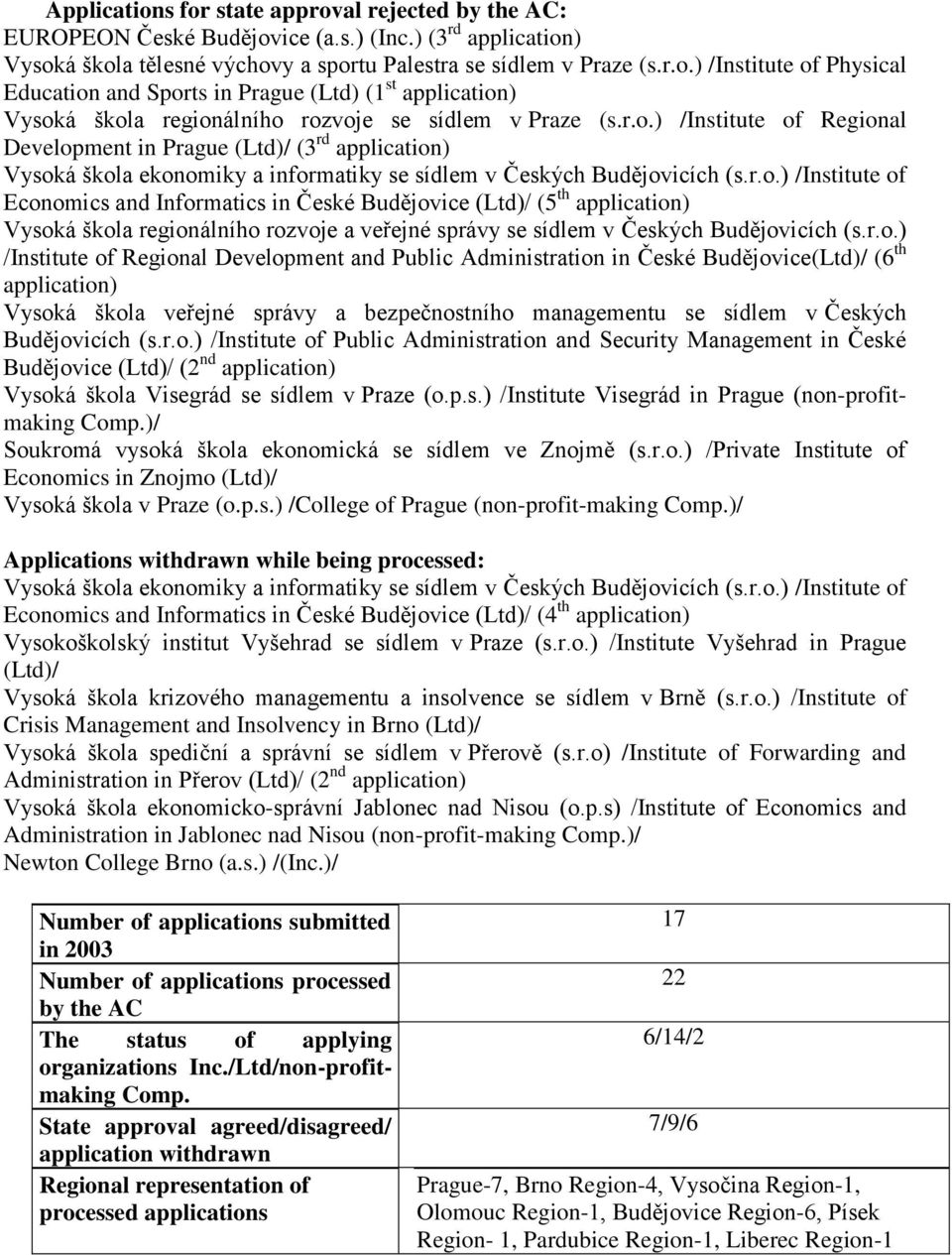 r.o.) /Institute of Regional Development and Public Administration in České Budějovice(Ltd)/ (6 th application) Vysoká škola veřejné správy a bezpečnostního managementu se sídlem v Českých