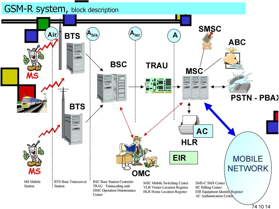 Controler TRAU Transcoding unit OMC Operation Maintenance Center MSC Mobile Switching Center VLR Visitor Location