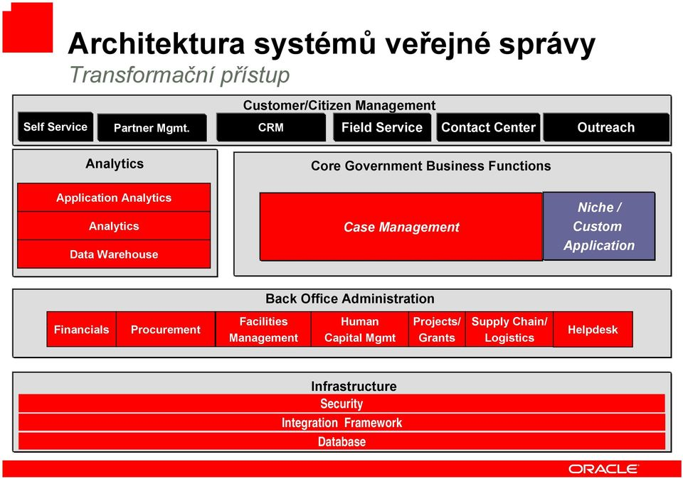 Data Warehouse Case Management Niche / Custom Application Back Office Administration Financials Procurement Facilities