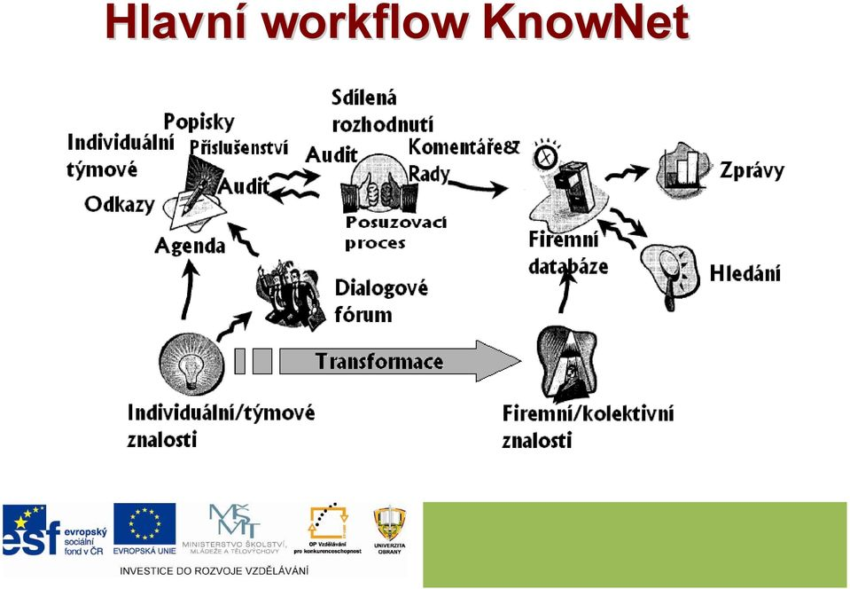 KnowNet