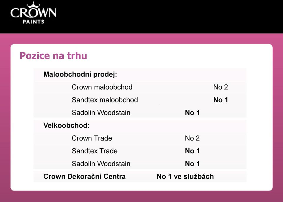 Velkoobchod: Crown Trade No 2 Sandtex Trade No 1
