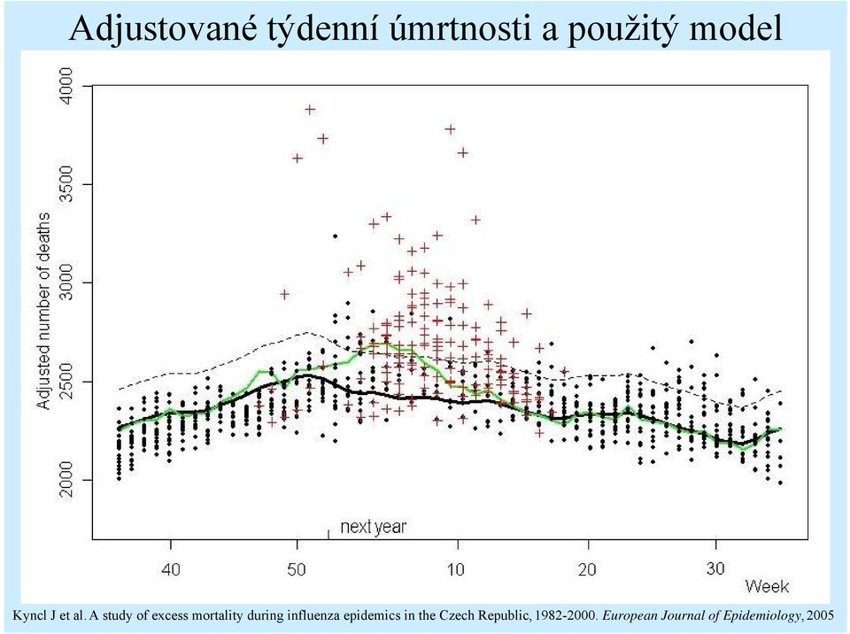a study of excess mortality during influenza