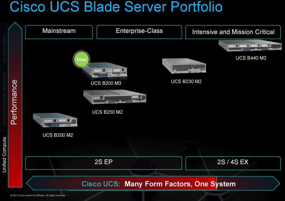 Performance Unified Network Services Unified Compute Enterprise-Class Mainstream UCS