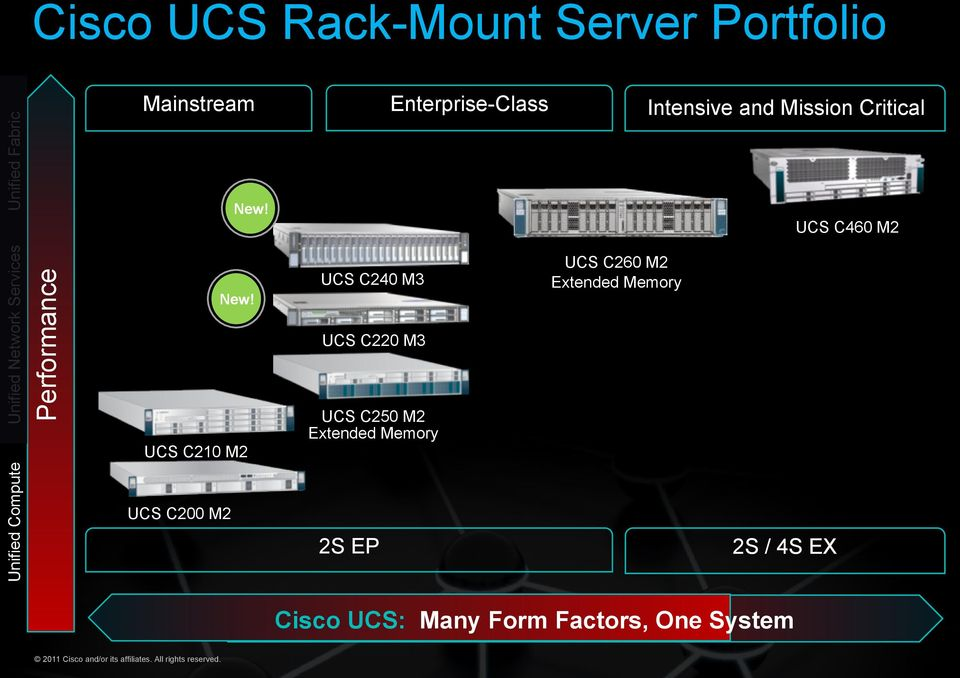 Performance Unified Network Services UCS C460 M2 UCS C240 M3 UCS C260 M2 Extended Memory New!