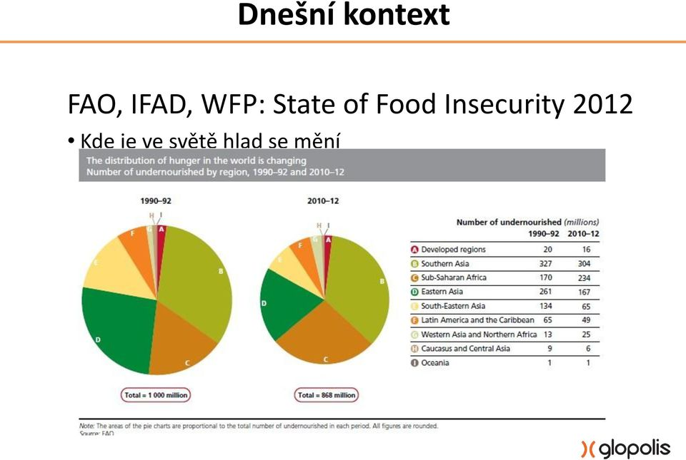 Food Insecurity 2012