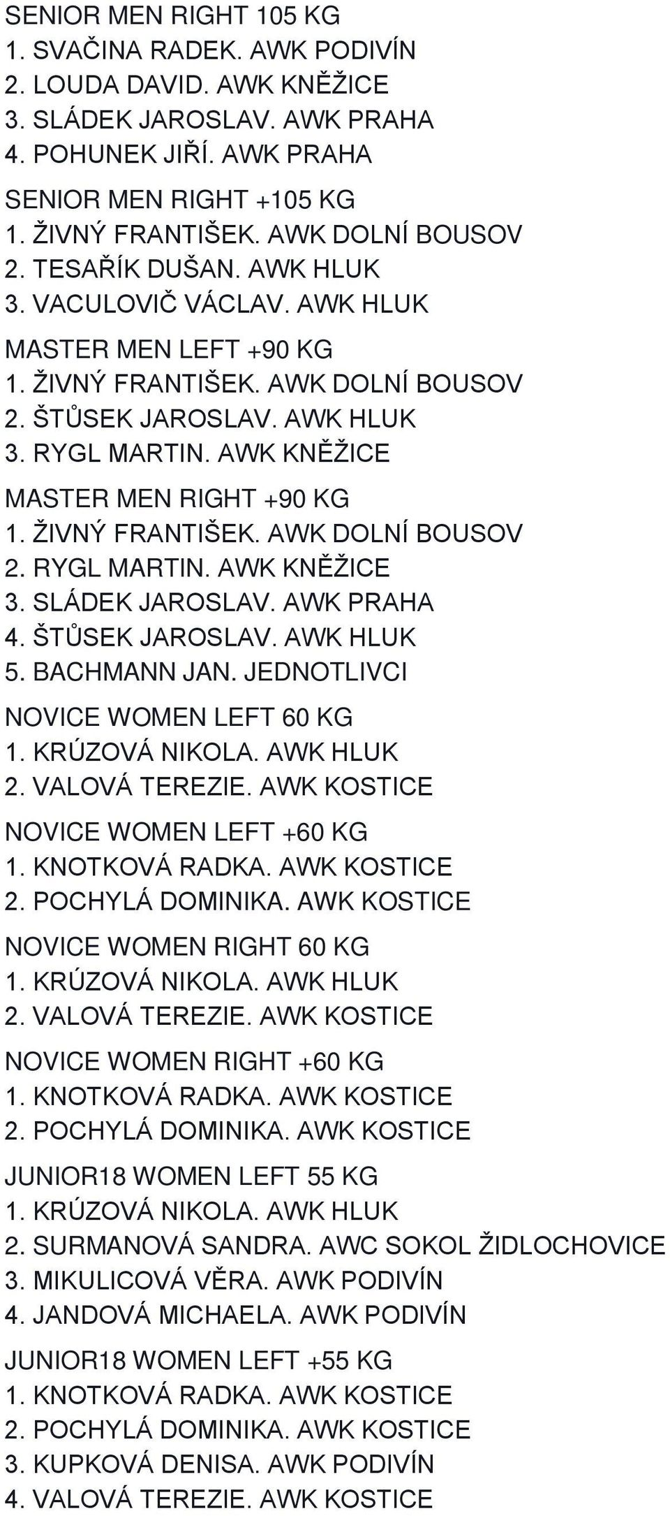 ŠTŮSEK JAROSLAV. AWK HLUK 5. BACHMANN JAN. JEDNOTLIVCI NOVICE WOMEN LEFT 60 KG 2. VALOVÁ TEREZIE. AWK KOSTICE NOVICE WOMEN LEFT +60 KG NOVICE WOMEN RIGHT 60 KG 2. VALOVÁ TEREZIE. AWK KOSTICE NOVICE WOMEN RIGHT +60 KG JUNIOR18 WOMEN LEFT 55 KG 2.