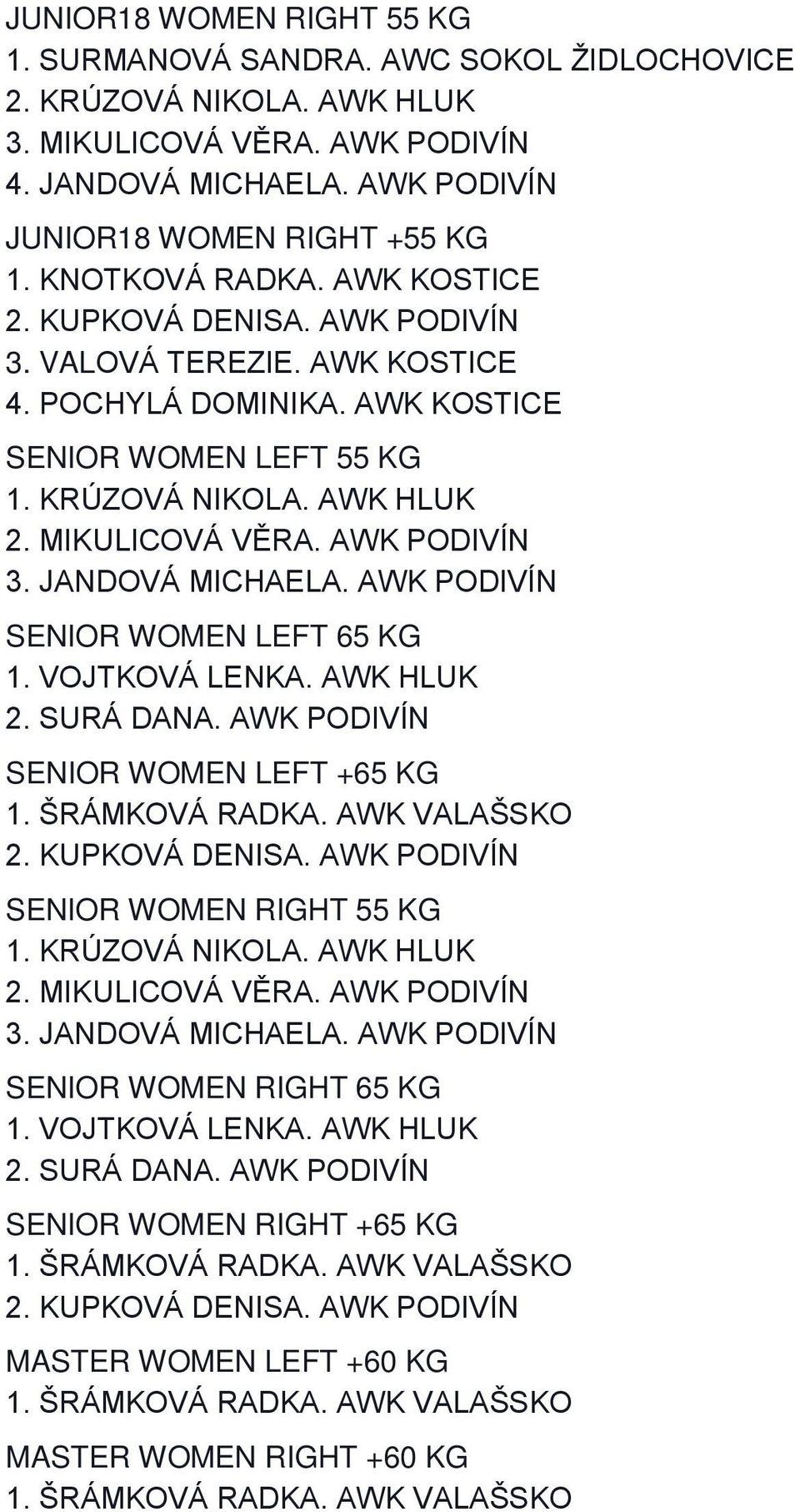 JANDOVÁ MICHAELA. AWK PODIVÍN SENIOR WOMEN LEFT 65 KG 1. VOJTKOVÁ LENKA. AWK HLUK 2. SURÁ DANA. AWK PODIVÍN SENIOR WOMEN LEFT +65 KG SENIOR WOMEN RIGHT 55 KG 2.