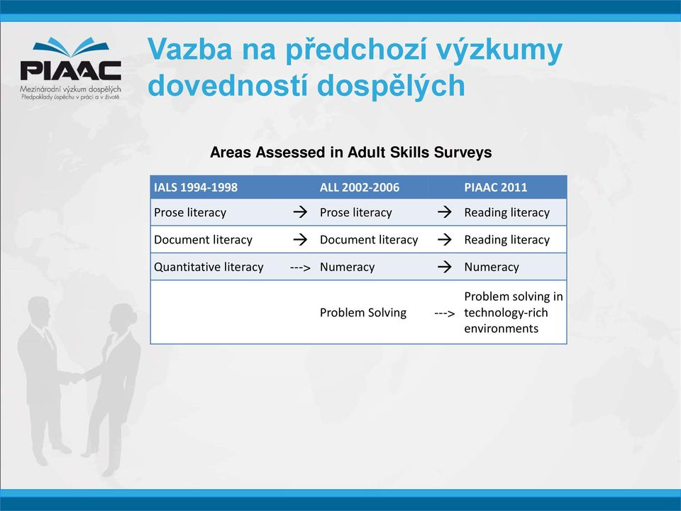 Reading literacy Document literacy Document literacy Reading literacy Quantitative