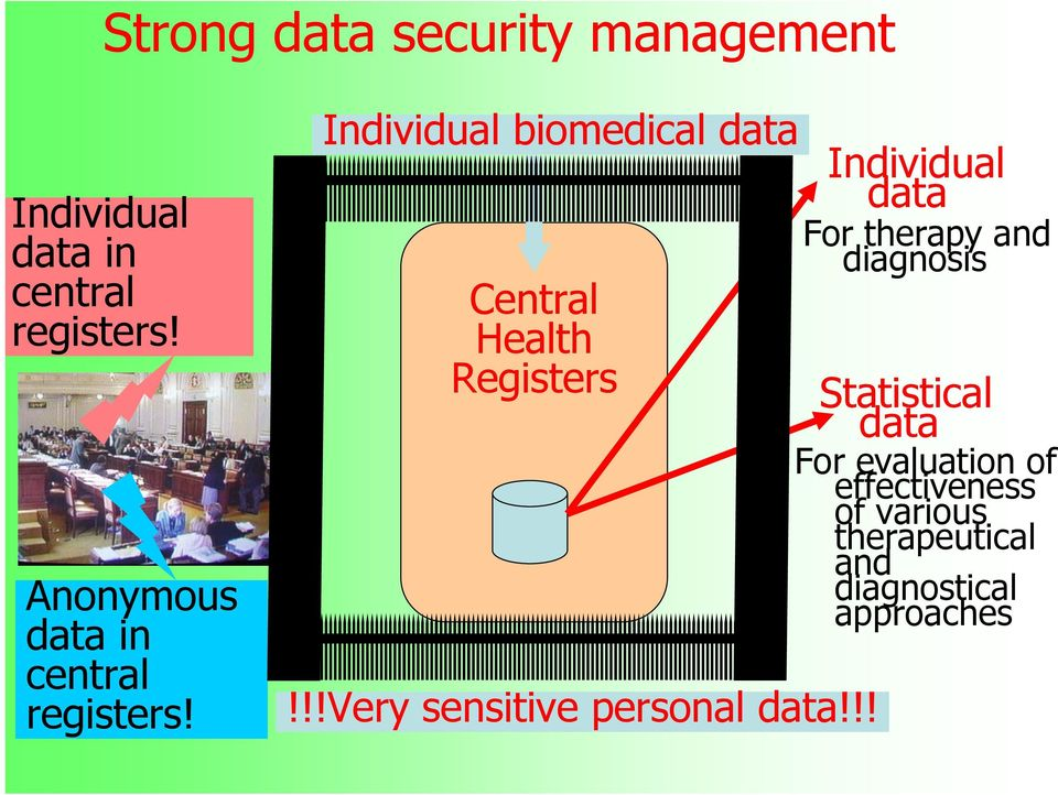 Individual biomedical data Central Health Registers!!!Very sensitive personal data!
