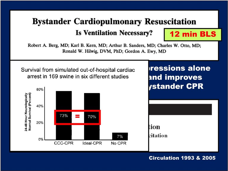 as CPR and improves outcome compared