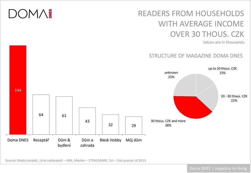 STRUCTURE OF MAGAZINE DOMA DNES unknown 25% up to 20 thous.