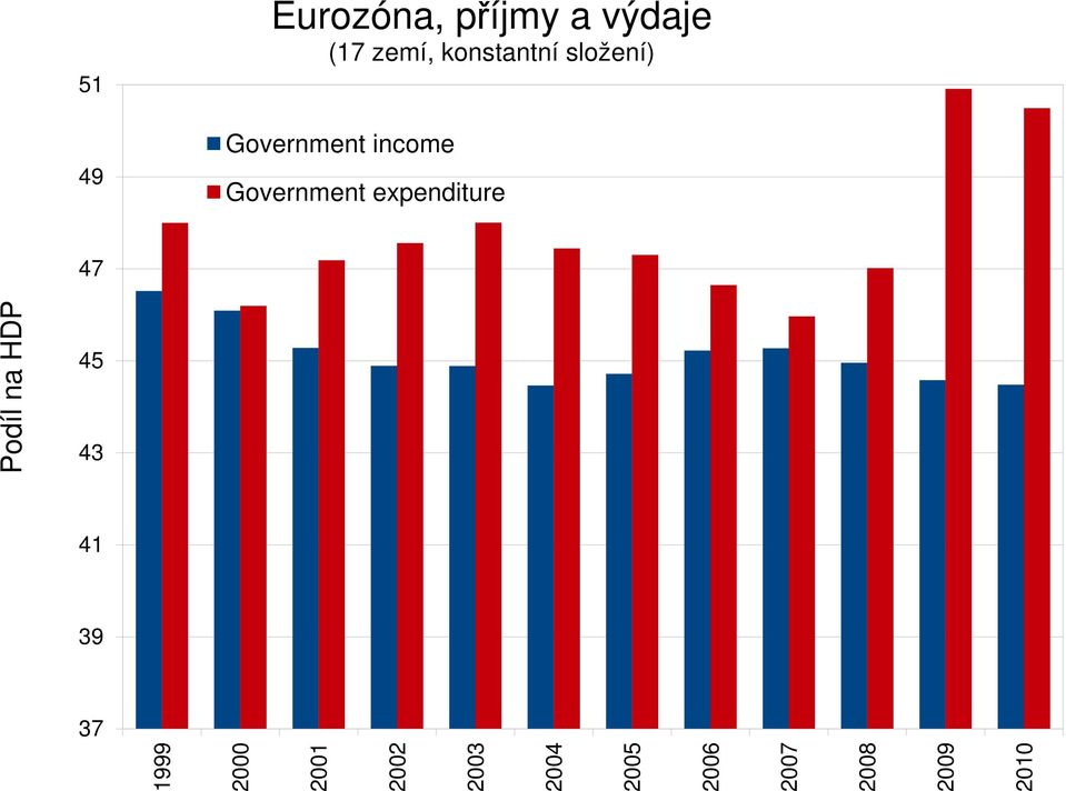 Government EMUincome Government expenditure 47 na HDP Podíl