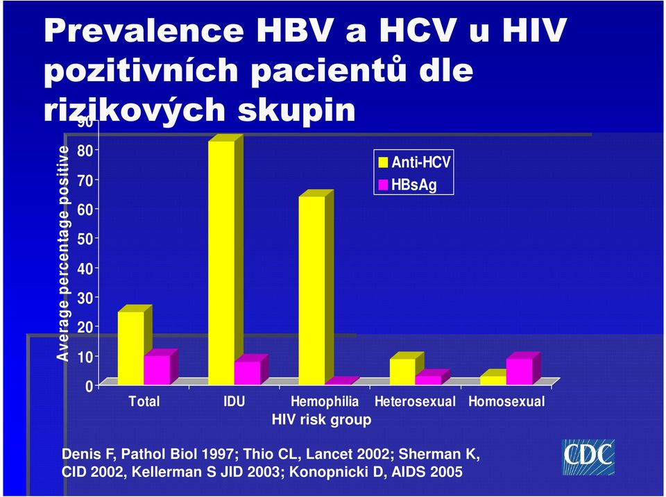 Hemophilia Heterosexual Homosexual HIV risk group Denis F, Pathol Biol 1997;