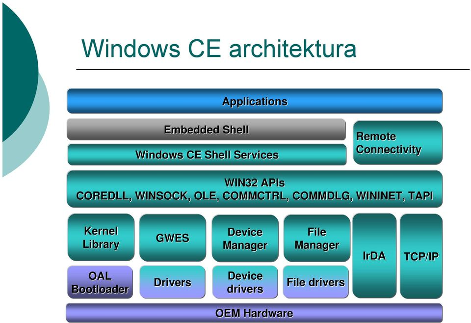COMMCTRL, COMMDLG, WININET, TAPI Kernel Library GWES Device Manager
