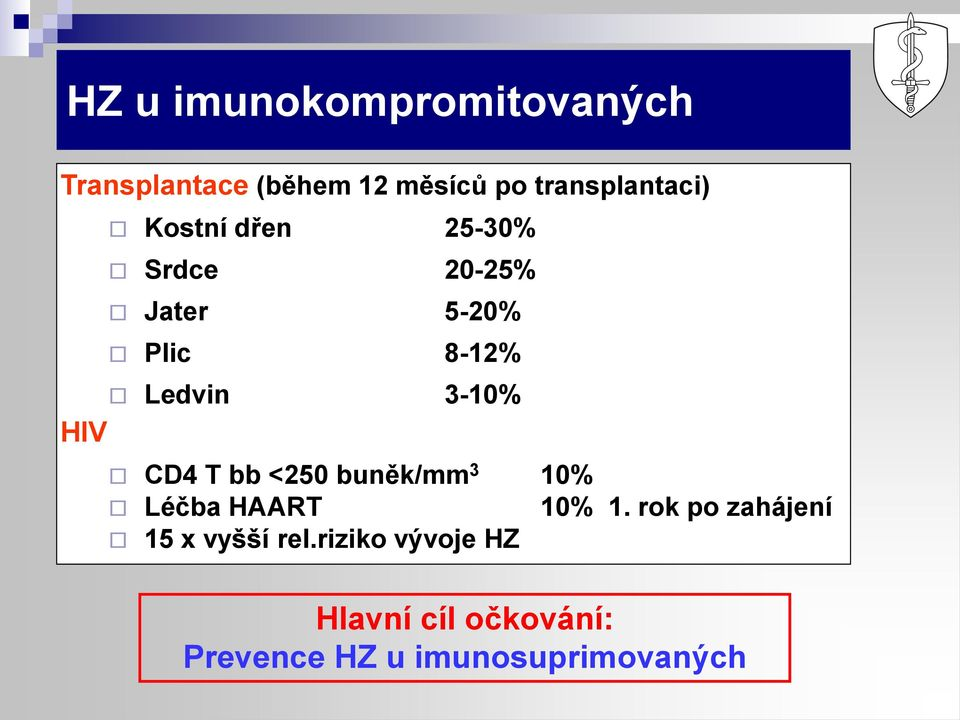 Ledvin 3-10% HIV CD4 T bb <250 buněk/mm 3 10% Léčba HAART 10% 1.