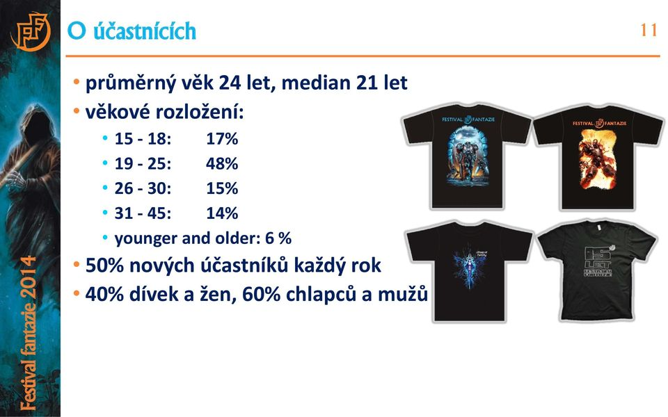15% 31-45: 14% younger and older: 6 % 50% nových