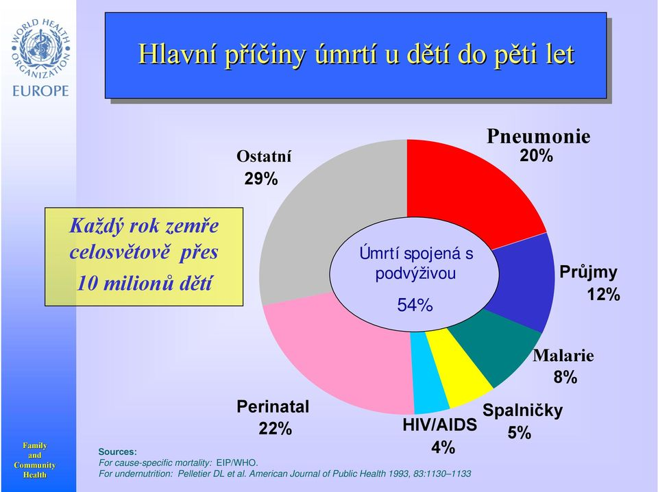 Development Perinatal 22% HIV/AIDS 4% Sources: For cause-specific mortality: EIP/WHO.