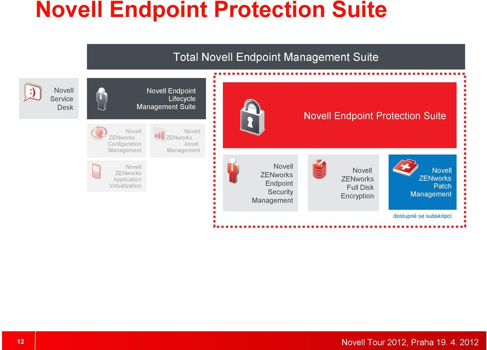 Virtualization Endpoint Protection Suite ZENworks Asset Management ZENworks Endpoint