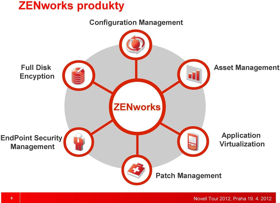 Management ZENworks EndPoint Security