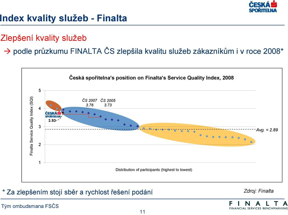 5 Finalta Service Quality Index (SQI) 4 3 2 3.93 ČS 2007 3.76 ČS 2005 3.73 Avg. = 2.