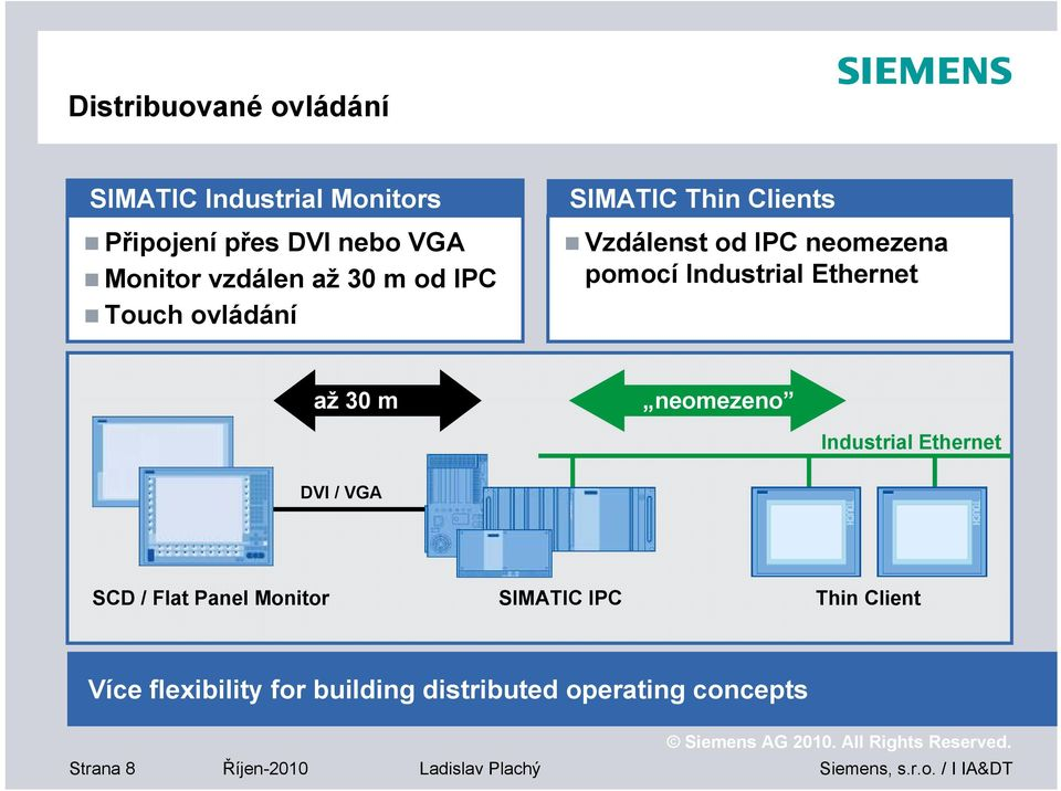 Ethernet až 30 m neomezeno Industrial Ethernet DVI / VGA SCD / Flat Panel Monitor SIMATIC IPC Thin
