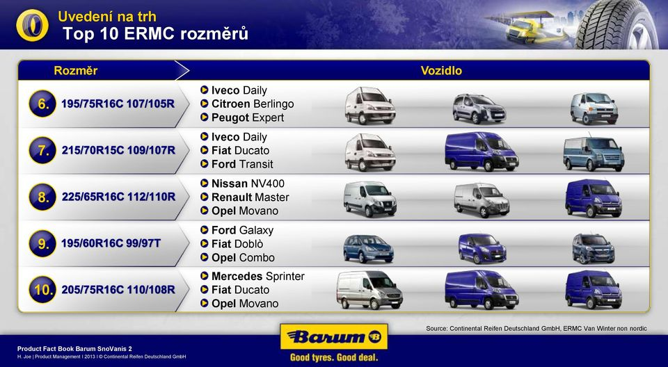 Rozměr Iveco Daily Citroen Berlingo Peugot Expert Iveco Daily Fiat Ducato Ford