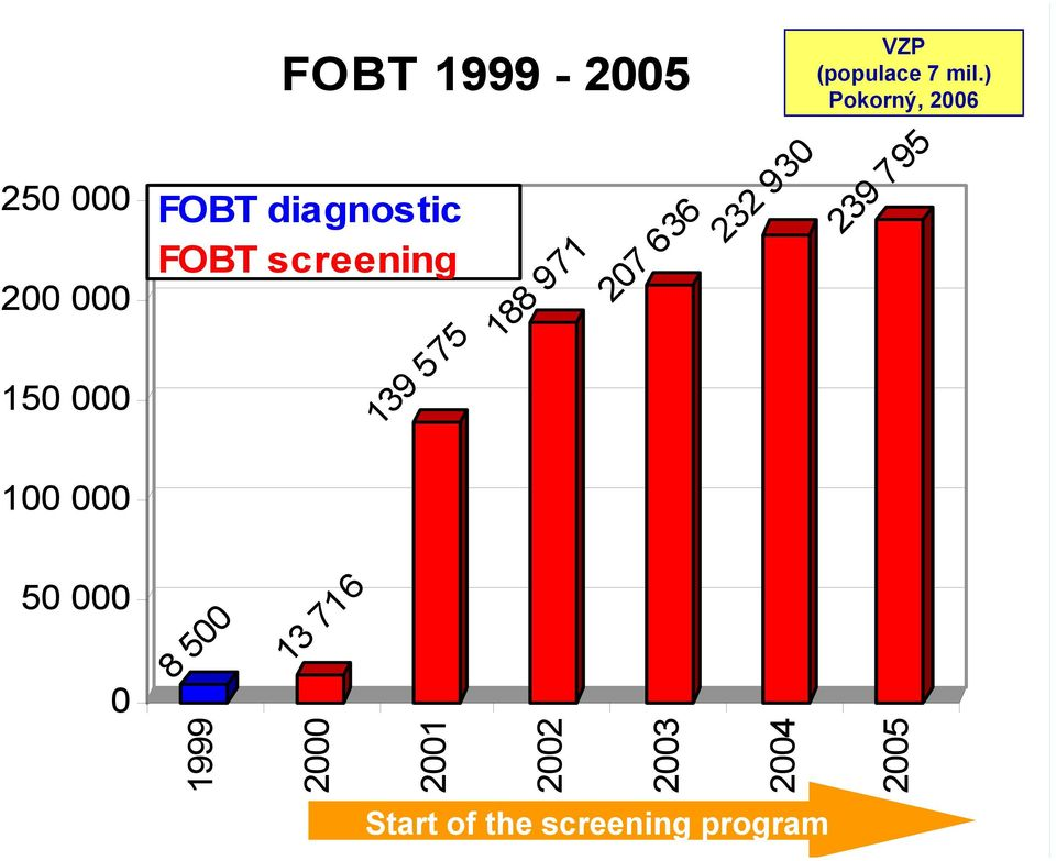 000 50 000 0 FOBT 1999-2005 FOBT diagnostic FOBT screening