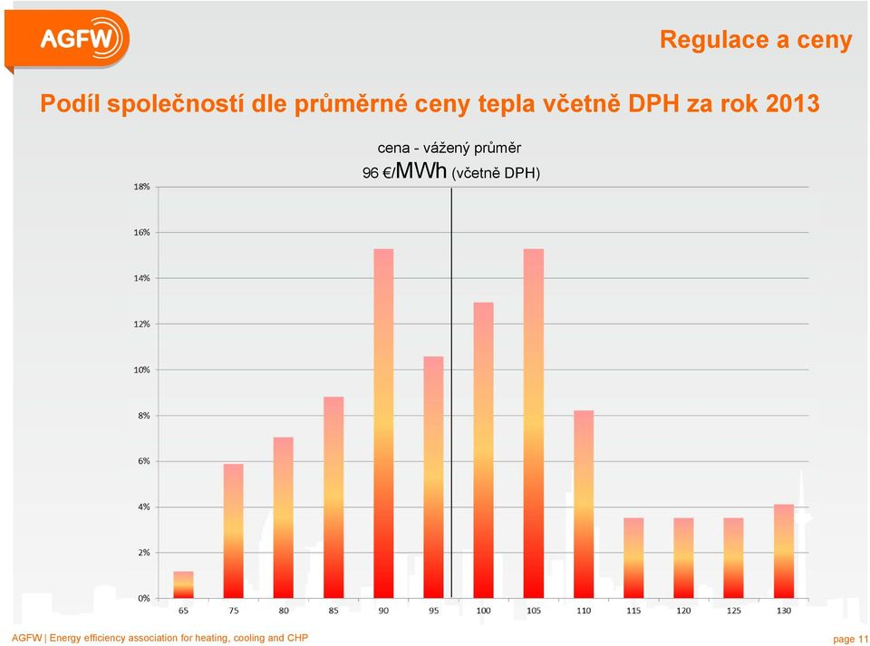 /MWh (včetně DPH) AGFW Energy Donnerstag, efficiency 20.