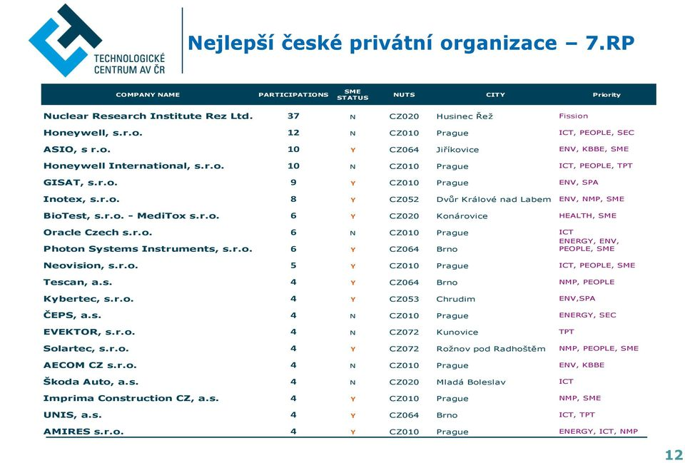 r.o. - MediTox s.r.o. 6 Y CZ020 Konárovice HEALTH, SME Oracle Czech s.r.o. 6 N CZ010 Prague ICT ENERGY, ENV, Photon Systems Instruments, s.r.o. 6 Y CZ064 Brno PEOPLE, SME Neovision, s.r.o. 5 Y CZ010 Prague ICT, PEOPLE, SME Tescan, a.