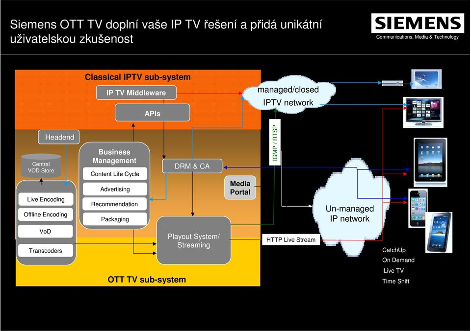 Advertising Recommendation Packaging DRM & CA Media Portal IGMP / RTSP Un-managed IP network VoD Transcoders Playout System/