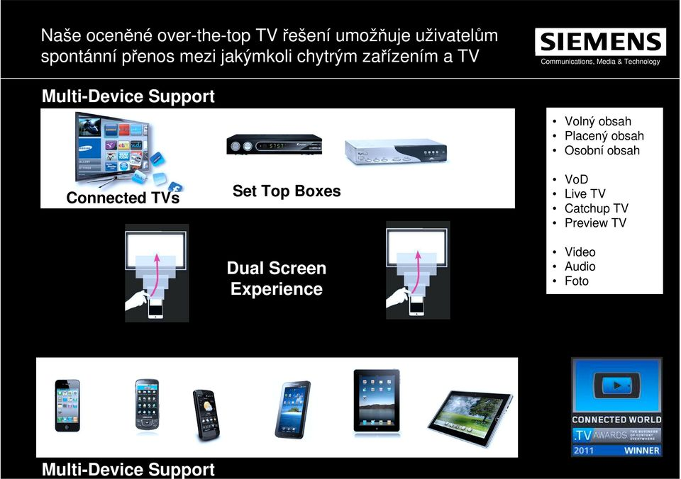 Placený obsah Osobní obsah Connected TVs Set Top Boxes Dual Screen