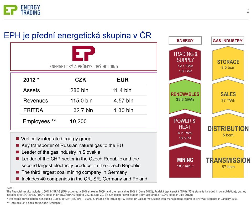 30 bln 10,200 Vertically integrated energy group Key transporter of Russian natural gas to the EU Leader of the gas industry in Slovakia Leader of the CHP sector in the Czech Republic and the second