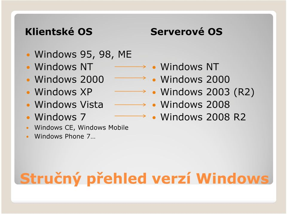 Windows Phone 7 Serverové OS Windows NT Windows 2000 Windows