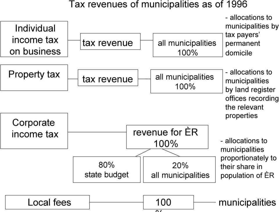 municipalities 100% revenue for ÈR 100% 20% all municipalities - allocations to municipalities by land register offices