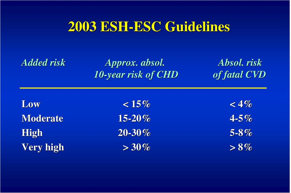 . risk 10-year risk of CHD of fatal CVD Low