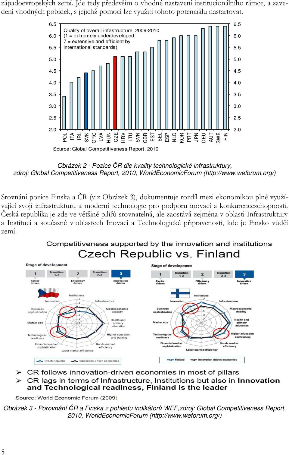 0 Quality of overall infastructure, 2009-2010 (1 = extremely underdeveloped; 7 = extensive and efficient by international standards) POL ITA IRL SVK GRC LVA HUN CZE HRV LTU SVN GBR EST BEL ESP NLD
