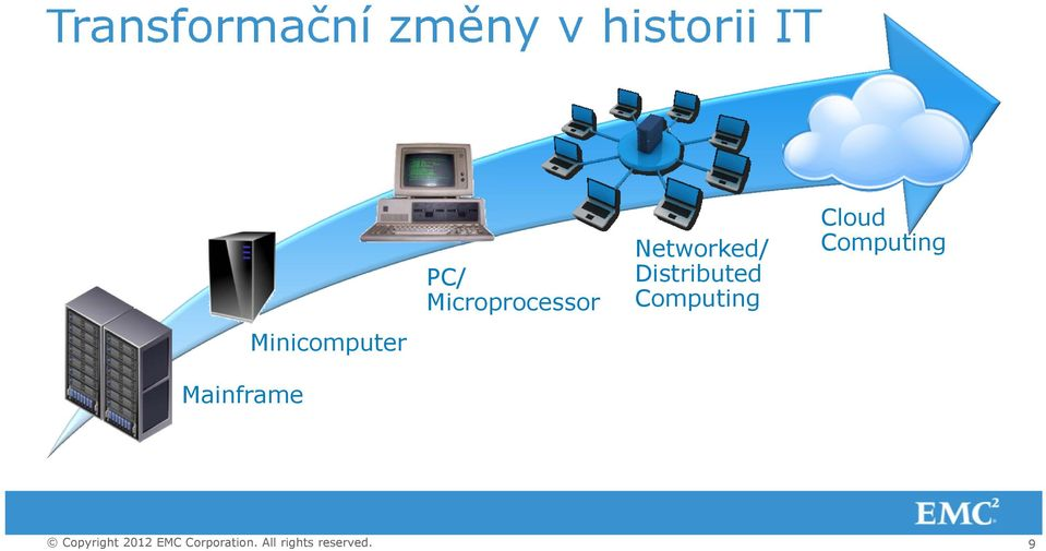 Microprocessor Networked/